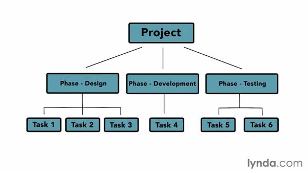 Organizing work with summary tasks: Managing Project Schedules
