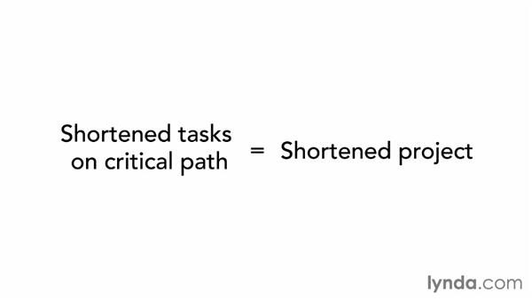 Putting the critical path to work: Managing Project Schedules