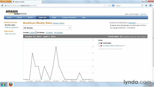 Author rankings and book monitoring: Distributing and Marketing Ebooks
