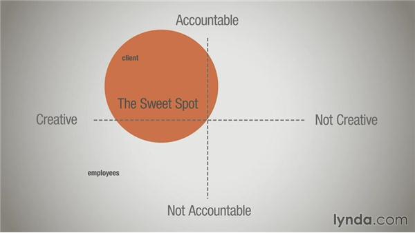 Balancing accountability and creativity: Running a Design Business: Starting Small