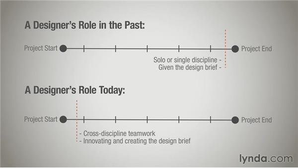 Cross-disciplinary work: Running a Design Business: Starting Small