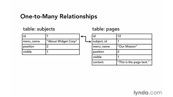 Relational database tables: PHP with MySQL Essential Training