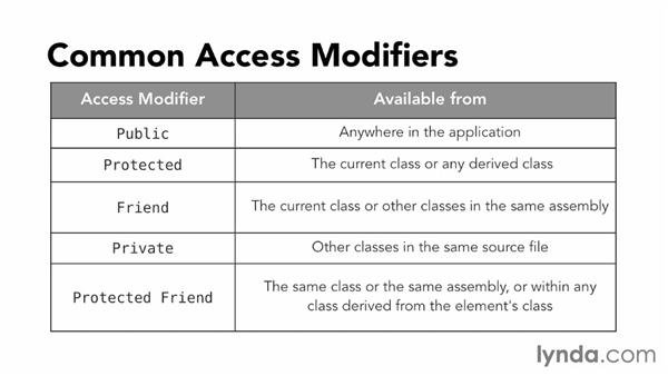 Controlling member visibility with access modifiers: Visual Basic Essential Training