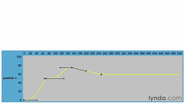 Understanding animation curves: Foundations of Animation