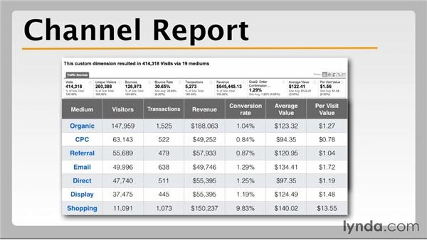 Considering the channels: Building an Integrated Online Marketing Plan