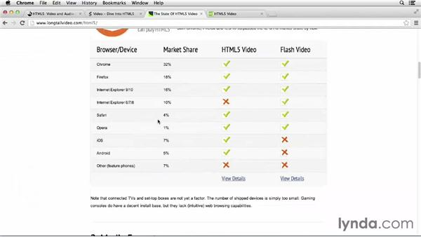 Next steps: Up and Running with HTML5 Video