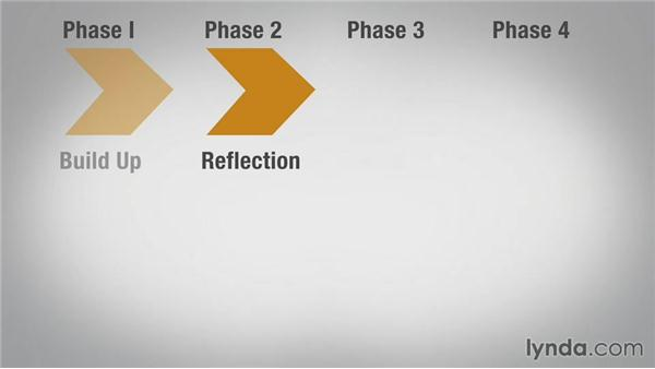 Four phases of successful conversations: Having Difficult Conversations
