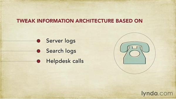 Watch your server logs after you go live: Foundations of UX: Information Architecture