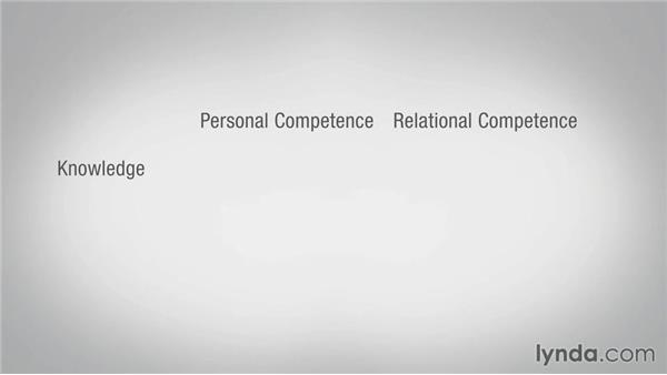 What is emotional intelligence?: Leading with Emotional Intelligence