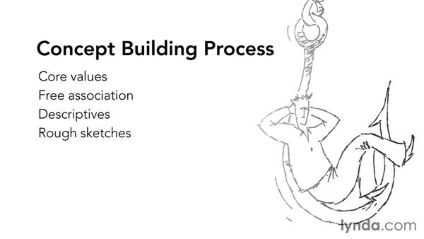 "Demystifying ""the process"" in the creative process: Developing Ideas and Design Concepts"