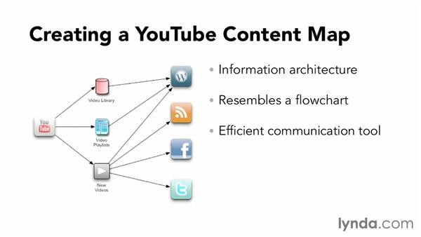 Creating a content map: YouTube Projects for Business and Marketing