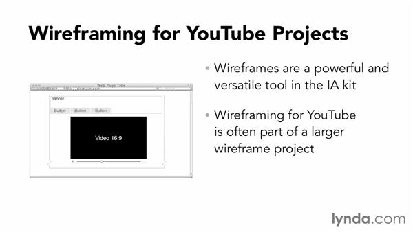 Developing wireframes for site content: YouTube Projects for Business and Marketing