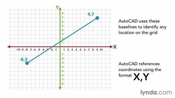 Understanding the Cartesian coordinate system: AutoCAD 2014 Essentials: 02 Drawing Fundamentals