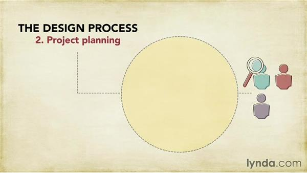 Design process overview: Foundations of UX: Prototyping