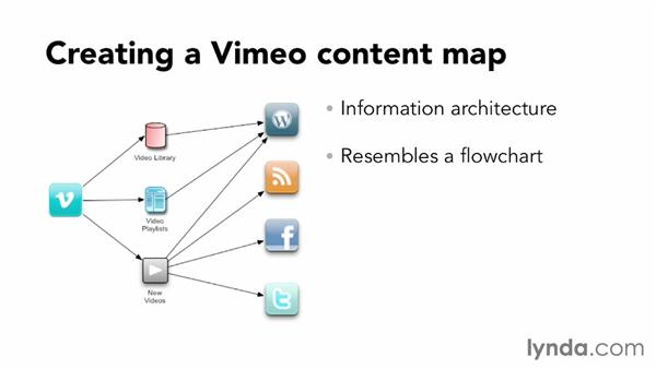 Creating a content map: Vimeo Projects for Creative Professionals