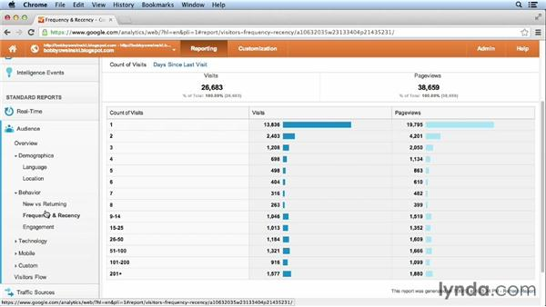 Measuring website statistics with Google Analytics: Website Management for Musicians and Bands