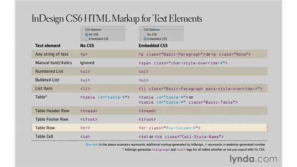 InDesign's HTML markup conventions: InDesign CS6 to HTML