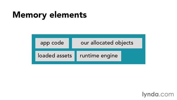 The memory footprint of an application: Foundations of Programming: Code Efficiency