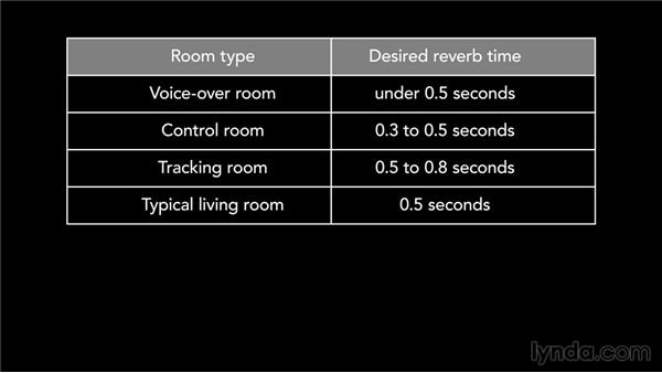 The room's reverb time: Music Studio Setup and Acoustics