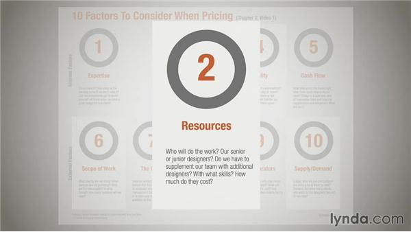 Ten factors to consider when pricing: Running a Design Business: Pricing and Estimating