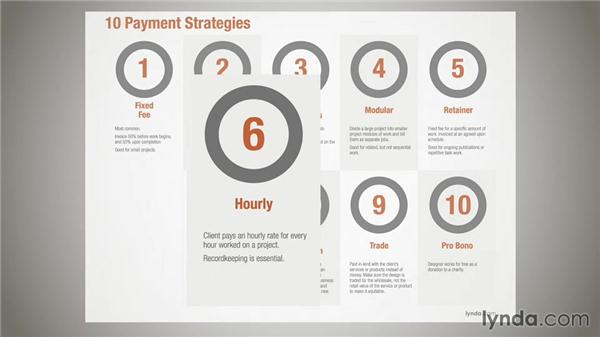 Ten payment strategies: Running a Design Business: Pricing and Estimating