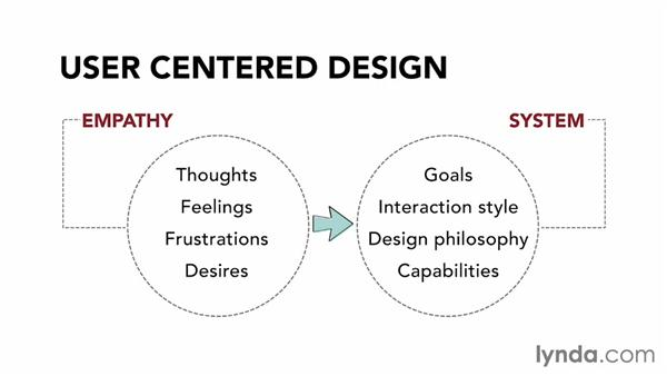 Understanding the benefits of user-centered design