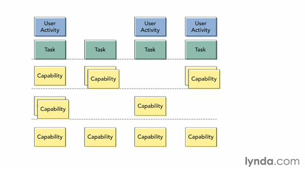 Implementation planning: UX Design Techniques: Overview