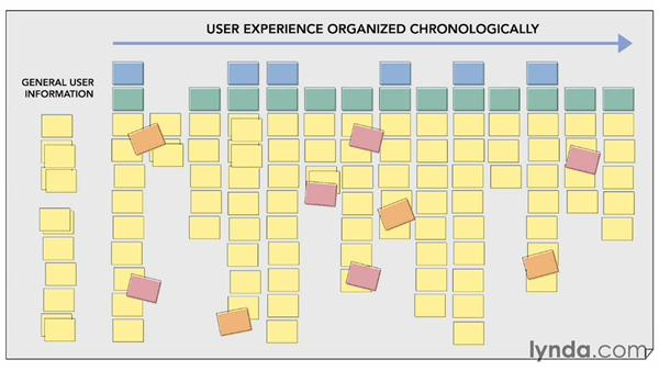 Creating a successful experience map