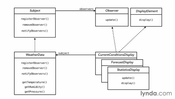 Understanding the observer pattern: Foundations of Programming: Design Patterns
