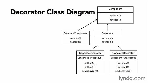 Decorator Design Pattern Java Ppt | Flisol Home