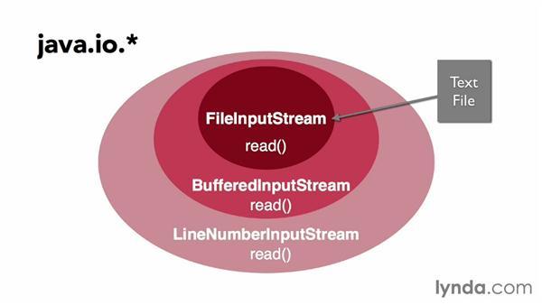 Understanding decorators in Java libraries: Foundations of Programming: Design Patterns