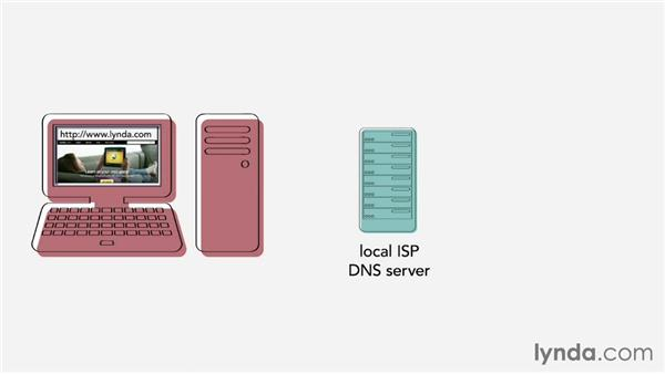 The DNS and why it matters: Web Technology Fundamentals