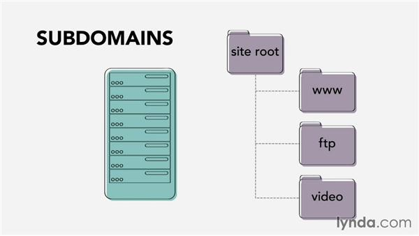 Anatomy of a URL: Web Technology Fundamentals