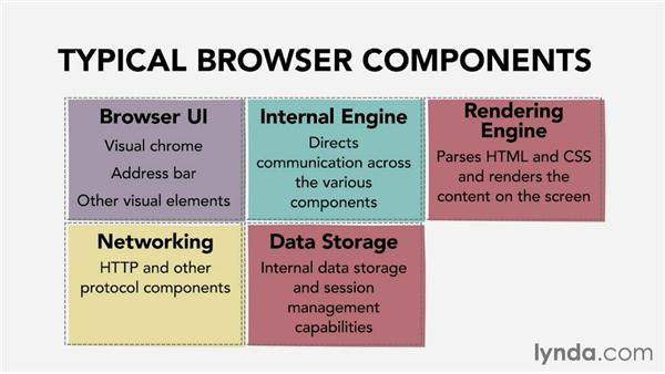 How browsers work: Web Technology Fundamentals