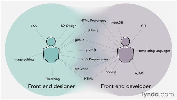 Front-end design: Web Technology Fundamentals