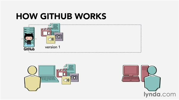 What is GitHub?: Web Technology Fundamentals