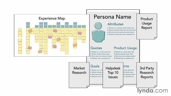 Data-driven personas are more believable: UX Design Techniques: Creating Personas