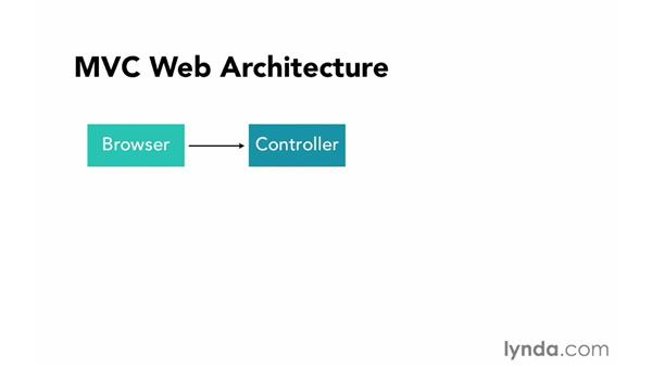 Understanding MVC architecture: Ruby on Rails 4 Essential Training