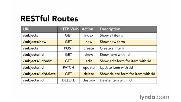 RESTful routes: Ruby on Rails 4 Essential Training