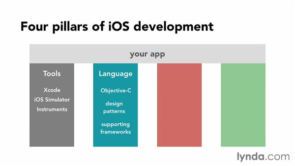 The four pillars of iOS app development: iOS App Development Essential Training