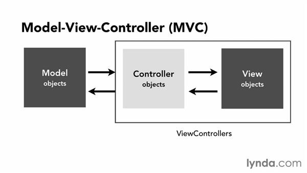 Using the Model-View-Controller (MVC) pattern in iOS: iOS App Development Essential Training