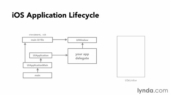 The iOS application life cycle: iOS App Development Essential Training