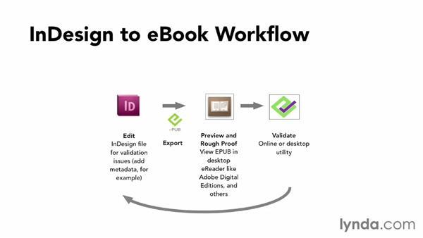Understanding the InDesign-to-EPUB workflow: InDesign CC: EPUB Fundamentals