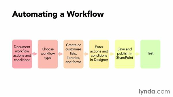 Automating workflows: SharePoint Designer 2013: Custom Workflows