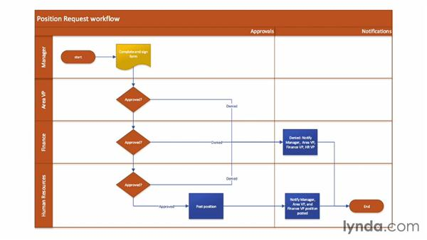 Using conditions to control flow: SharePoint Designer 2013: Custom Workflows