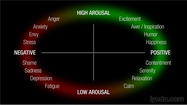 Focusing on high-arousal feelings: Viral Marketing: Crafting Shareable Content
