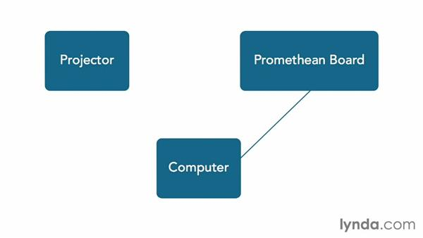 Understanding the Promethean technical setup: Up and Running with Promethean ActivInspire
