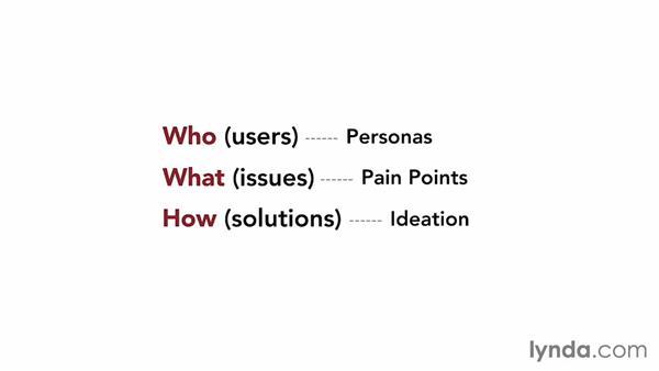 Prerequisites for scenario creation: UX Design Techniques: Creating Scenarios and Storyboards (2014)