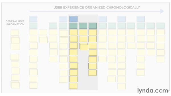 Writing scenarios: UX Design Techniques: Creating Scenarios and Storyboards