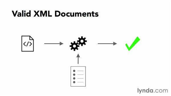 Valid documents: XML Essential Training